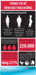 Thông tin về bệnh tiểu đường