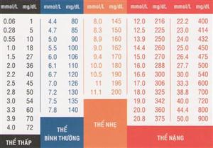 Máy đo đường huyết và mỡ trong máu